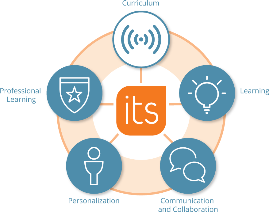 Lms overview itslearning united states for Itslearning